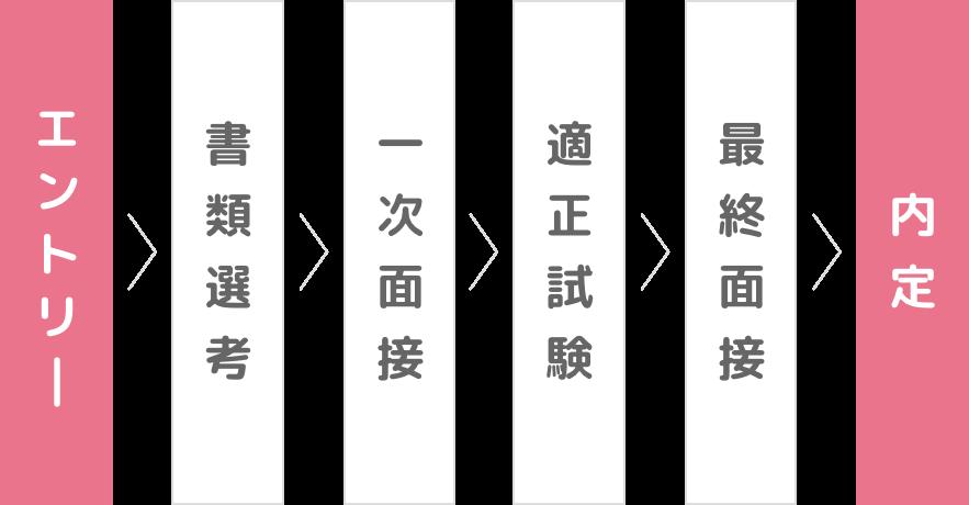 エントリー→書類選考→一次面接→適正試験→最終面接→内定