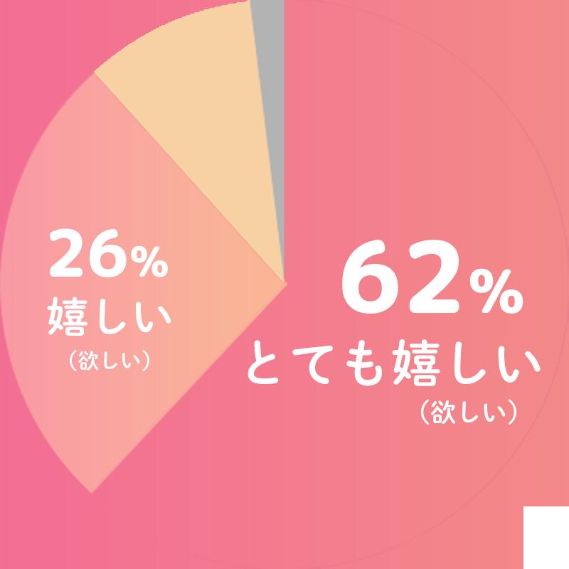 とても嬉しい(欲しい)62%、嬉しい(欲しい)26%